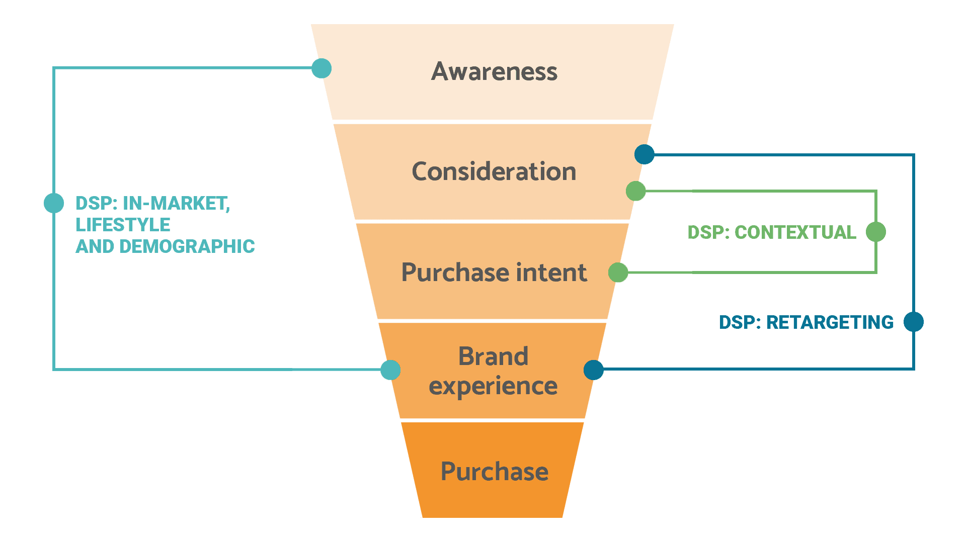 where amazon dsp advertising fits in your marketing funnel for amazon sellers and ecommerce