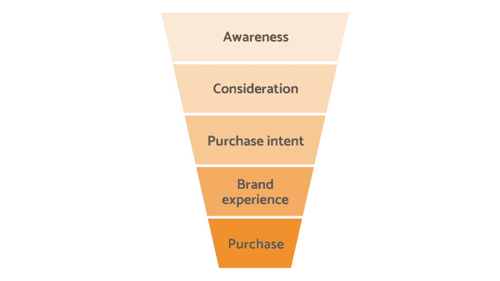 customer purchase journey - showing you where you should retarget customers
